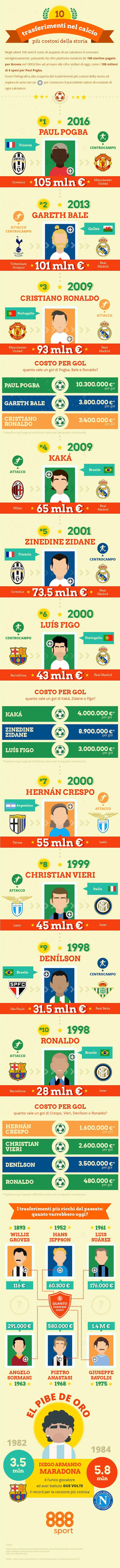 infografica trasferimenti