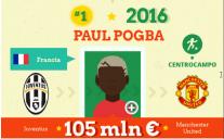 Le trattative record nella storia del calcio [infografica]
